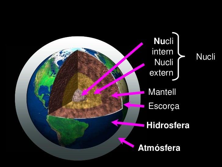 Nucli   intern              Nucli    Nucli  extern  Mantell  Escorça HidrosferaAtmósfera