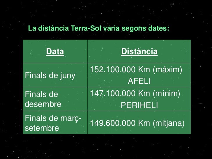 La distància Terra-Sol varia segons dates:     Data                  Distància                  152.100.000 Km (máxim)Fina...