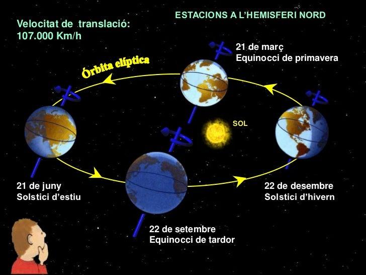 ESTACIONS A L'HEMISFERI NORDVelocitat de translació:107.000 Km/h                                                 21 de mar...