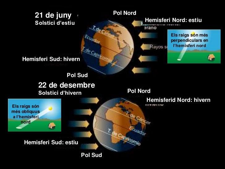 21 de juny                   Pol Nord          Solstici d'estiu                        Hemisferi Nord: estiu              ...