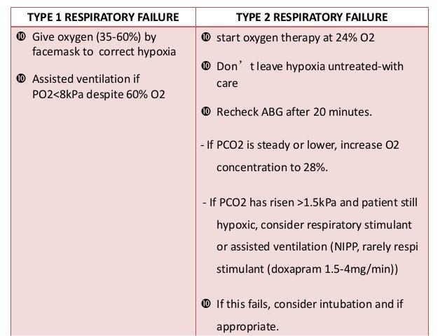 Dyspnoea Respiratory Failure