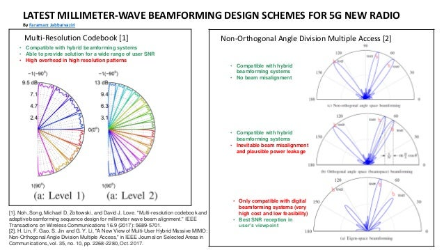 Latest beamforming schemes for 5G
