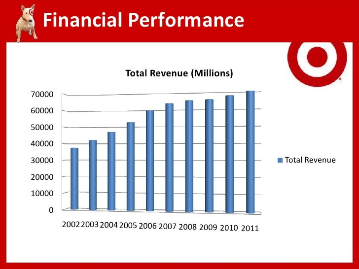 Five-Year Financial Summary