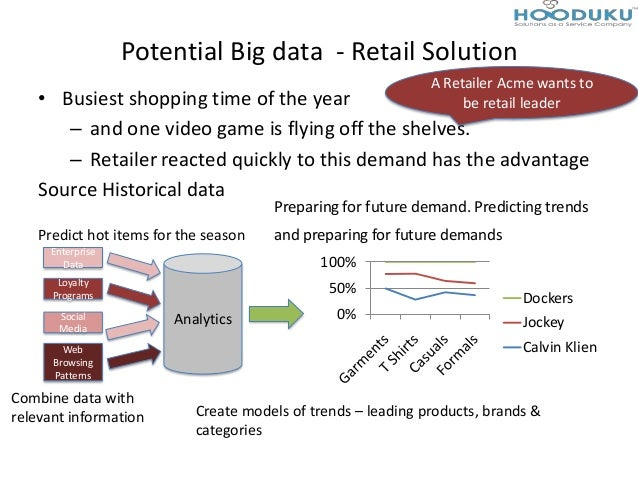 Potential Big data - Retail Solution• Busiest shopping time of the year– and one video game is flying off the shelves.– Re...