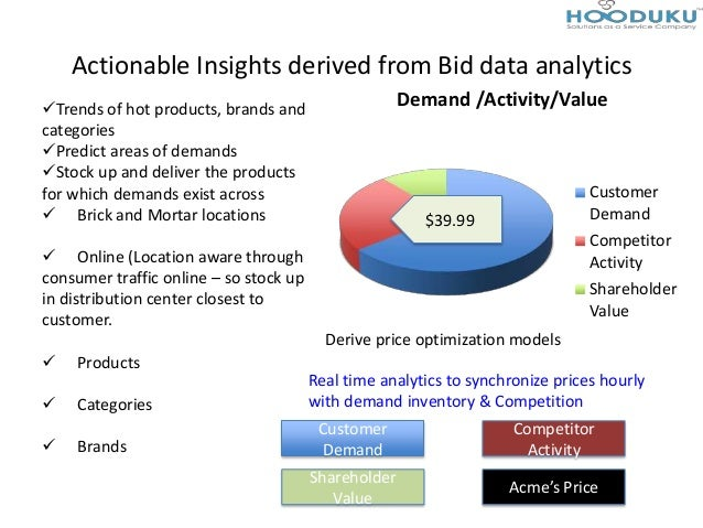 Actionable Insights derived from Bid data analyticsTrends of hot products, brands andcategoriesPredict areas of demands...