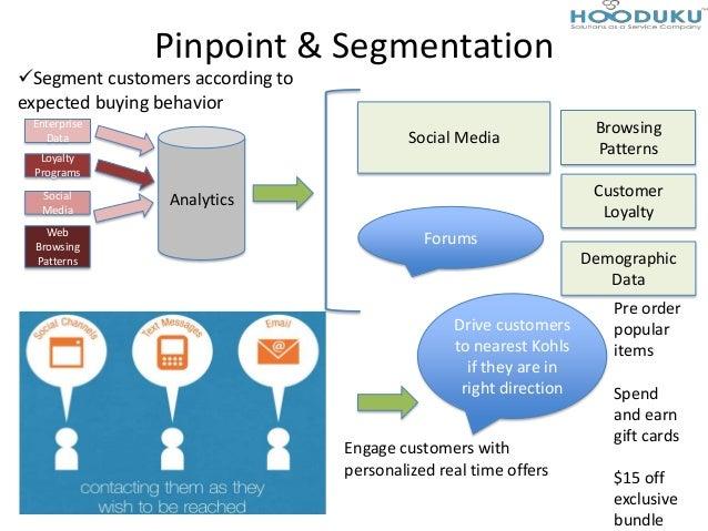 Pinpoint & SegmentationEnterpriseDataLoyaltyProgramsSocialMediaWebBrowsingPatternsAnalyticsSocial MediaForumsCustomerLoyal...