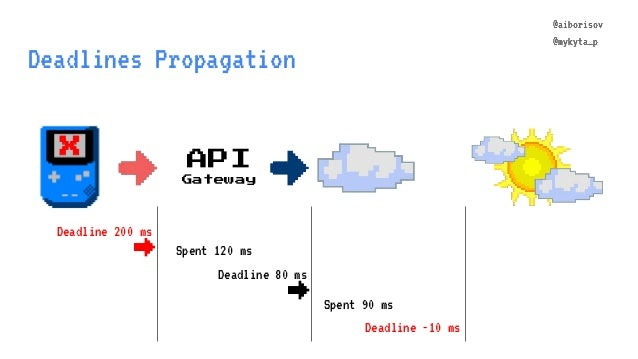 @aiborisov @mykyta_p Deadline 80 ms Deadlines Propagation API Gateway @aiborisov @mykyta_p Spent 120 ms → Spent 90 ms Dead...