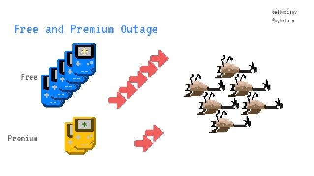 @aiborisov @mykyta_p Free and Premium Outage Free Premium $ $