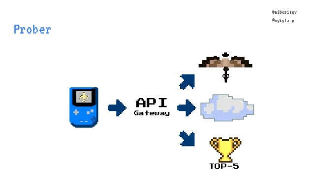 @aiborisov @mykyta_p Prober TOP-5 API Gateway @aiborisov @mykyta_p