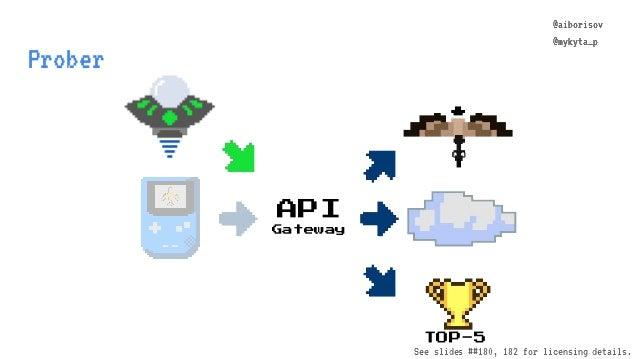 @aiborisov @mykyta_p Prober TOP-5 API Gateway @aiborisov @mykyta_p See slides ##180, 182 for licensing details.