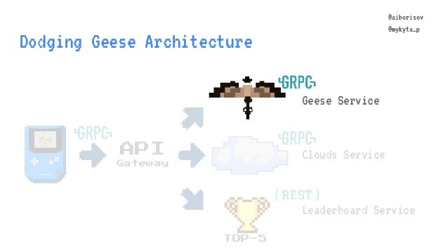 @aiborisov @mykyta_p Dodging Geese Architecture TOP-5 Geese Service Clouds Service Leaderboard Service API Gateway @aibori...