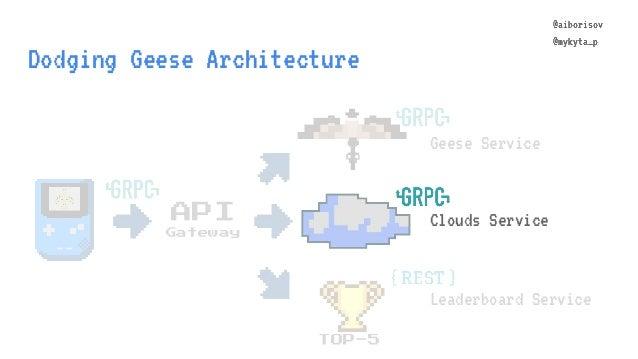 @aiborisov @mykyta_p Dodging Geese Architecture TOP-5 Geese Service Leaderboard Service API Gateway @aiborisov @mykyta_p C...