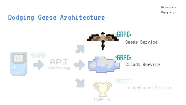 @aiborisov @mykyta_p Dodging Geese Architecture TOP-5 Leaderboard Service API Gateway @aiborisov @mykyta_p Clouds Service ...