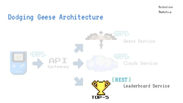 @aiborisov @mykyta_p Dodging Geese Architecture Geese Service Clouds ServiceAPI Gateway @aiborisov @mykyta_p TOP-5 Leaderb...