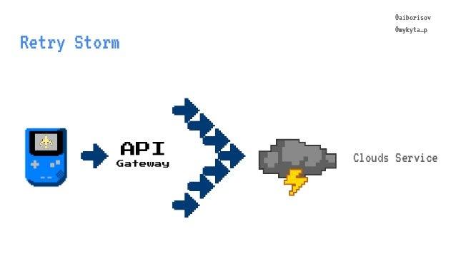 @aiborisov @mykyta_p Retry Storm Clouds ServiceAPI Gateway @aiborisov @mykyta_p