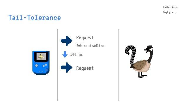 @aiborisov @mykyta_p Tail-Tolerance @aiborisov @mykyta_p Request 200 ms deadline ↓ 100 ms Request