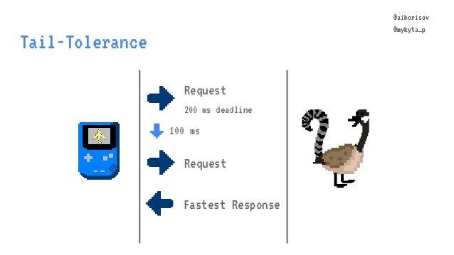 @aiborisov @mykyta_p Tail-Tolerance @aiborisov @mykyta_p Request 200 ms deadline ↓ 100 ms Request Fastest Response