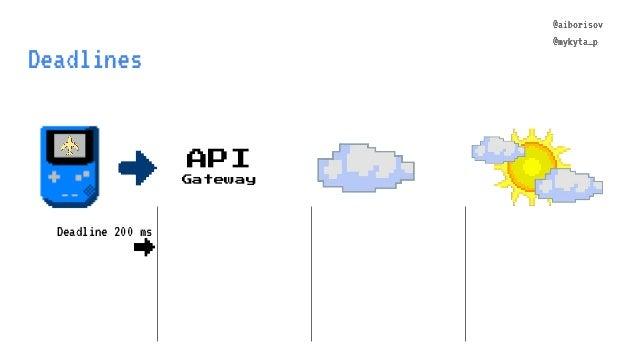 @aiborisov @mykyta_p Deadlines API Gateway @aiborisov @mykyta_p Deadline 200 ms →