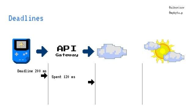@aiborisov @mykyta_p Deadlines API Gateway @aiborisov @mykyta_p Deadline 200 ms → Spent 120 ms →