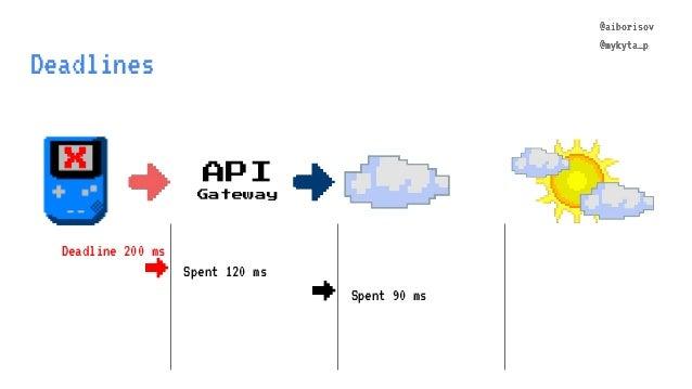 @aiborisov @mykyta_p Deadlines API Gateway @aiborisov @mykyta_p Spent 120 ms → Spent 90 ms Deadline 200 ms → X