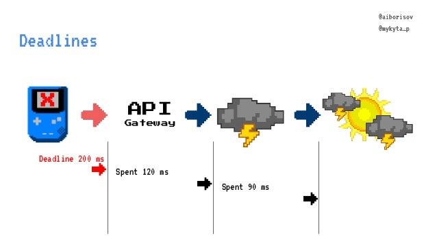 @aiborisov @mykyta_p Deadlines API Gateway @aiborisov @mykyta_p Spent 120 ms → Spent 90 ms Deadline 200 ms → X →