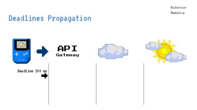 @aiborisov @mykyta_p Deadlines Propagation API Gateway @aiborisov @mykyta_p Deadline 200 ms →