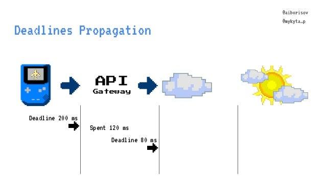@aiborisov @mykyta_p Deadline 80 ms Deadlines Propagation API Gateway @aiborisov @mykyta_p Deadline 200 ms → Spent 120 ms →