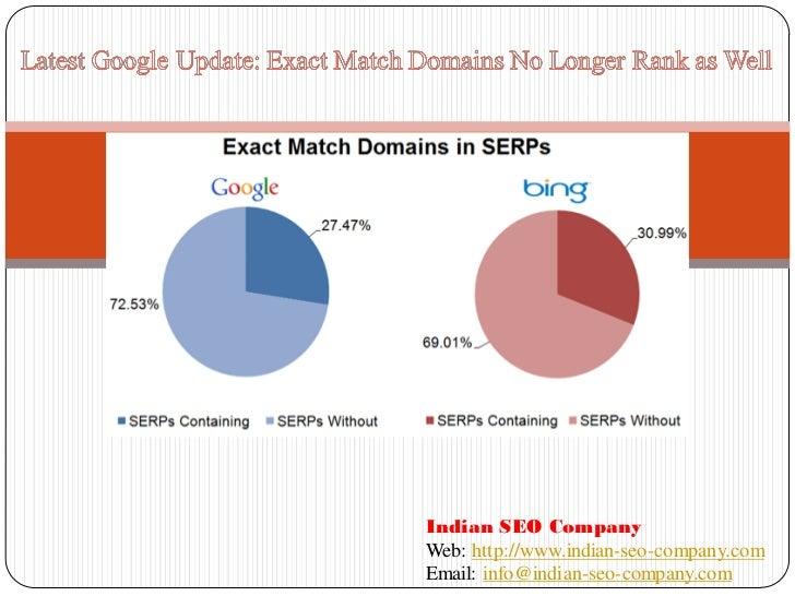Indian SEO CompanyWeb: http://www.indian-seo-company.comEmail: info@indian-seo-company.com