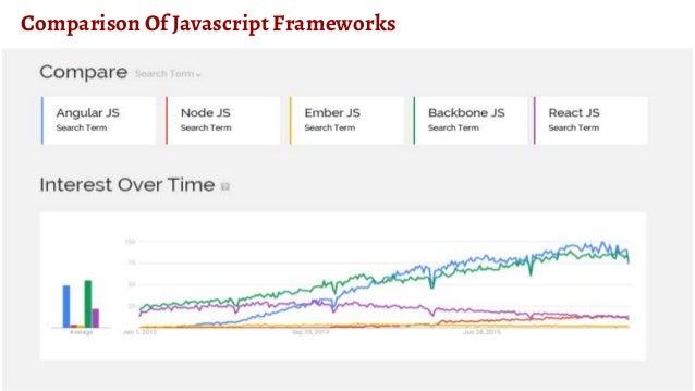 Latest Javascript MVC & Front End Frameworks 2017
