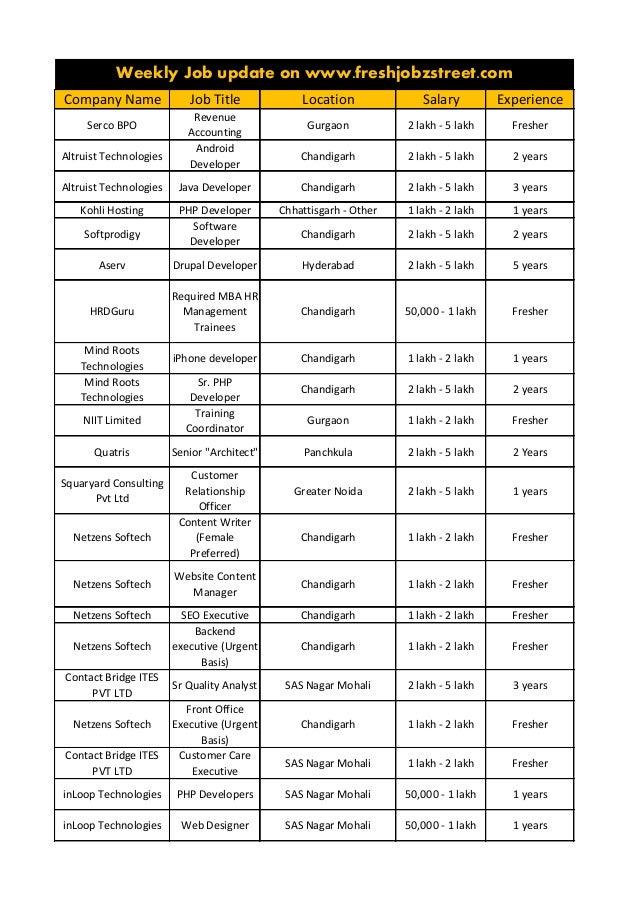 Company Name Job Title Location Salary Experience Serco BPO Revenue Accounting Gurgaon 2 lakh - 5 lakh Fresher Altruist Te...