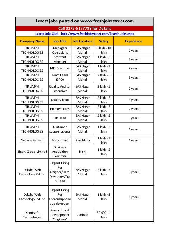 Company Name  Job Title  Job Location  Salary  Experience  TRIUMPH TECHNOLOGIES  Managers Operations  SAS Nagar Mohali  5 ...