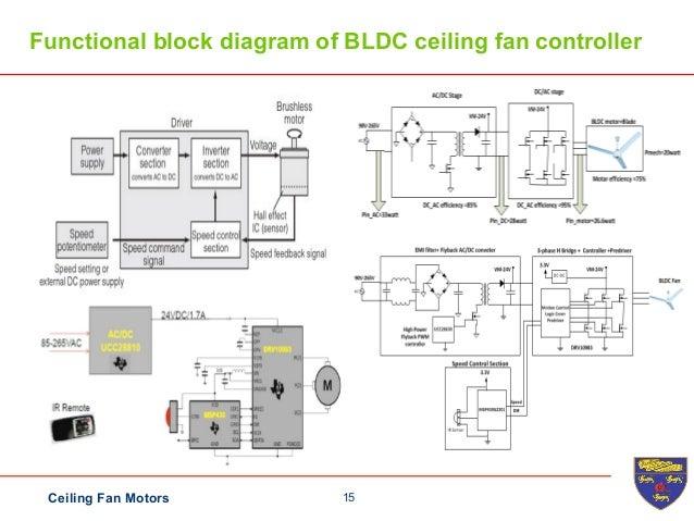 ceiling fan on