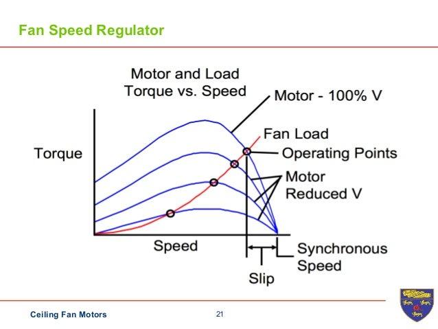 Ceiling fan 21ceiling fan motors fan speed regulator mozeypictures Choice Image
