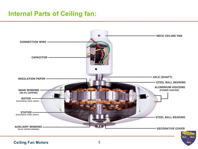 Ceiling fan 5ceiling fan motors internal parts of ceiling fan aloadofball Choice Image