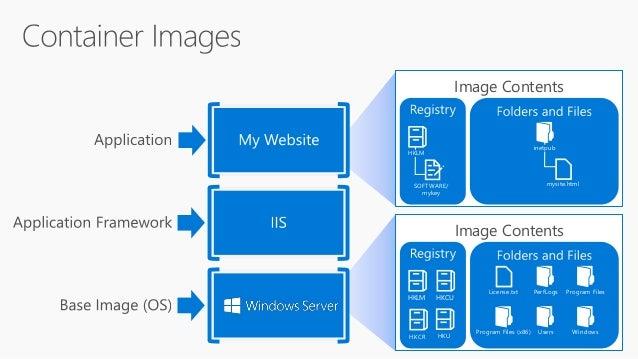 Latest status on Docker on Windows
