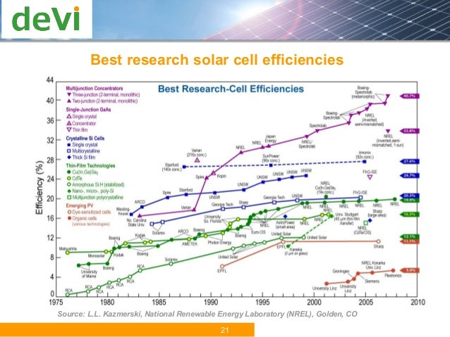 Latest Technologies For Harnessing Vietnam Sun Power