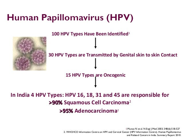 12 In India 4 HPV