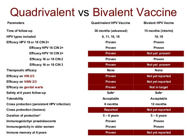 Bivalent and Quadrivalent HPV Vaccines, What's the Difference?