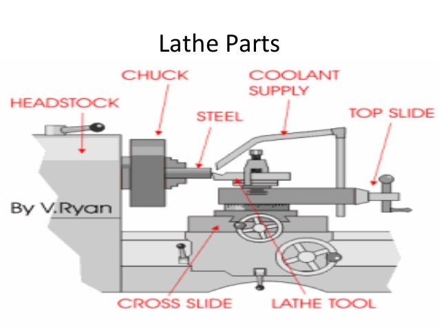 Lathe Machine Diagram Lathe Machining Presentation Book Diagram Schema
