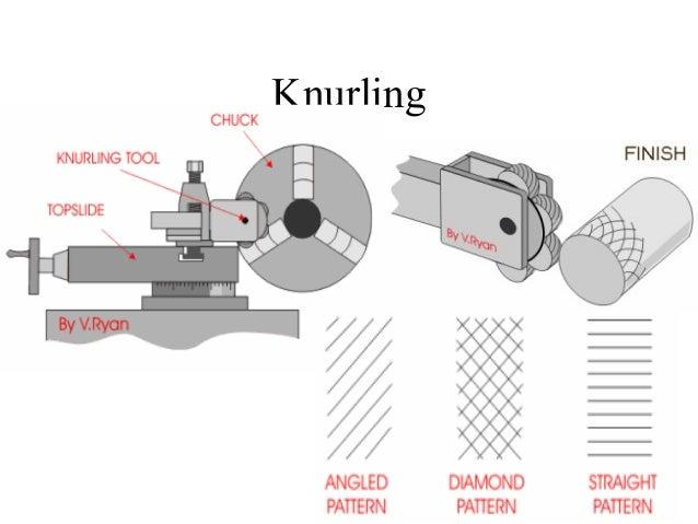 knurling tool diagram. screwdriver; 29. knurling; 30. knurling tool diagram e