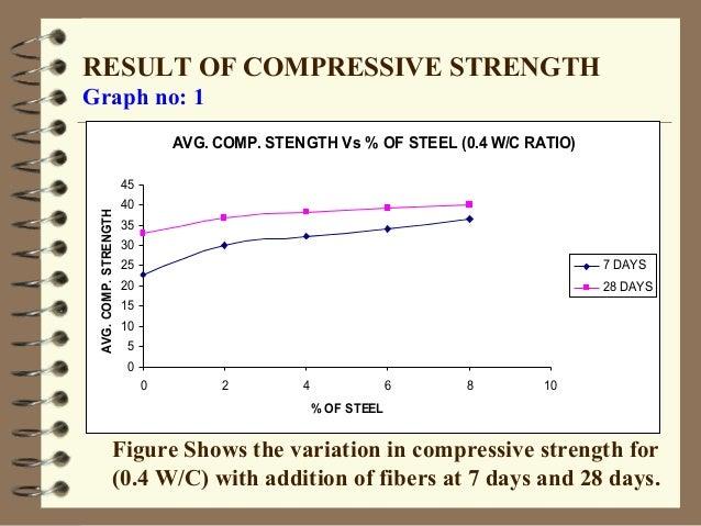 Lathe waste steel fibrous concrete