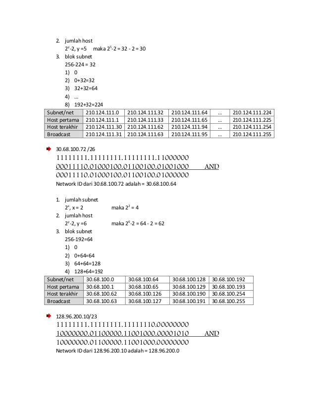 2. jumlah host 2y-2, y =5 maka 25-2 = 32 - 2 = 30 3. blok subnet 256-224 = 32 1) 0 2) 0+32=32 3) 32+32=64 4) … 8) 192+32=2...