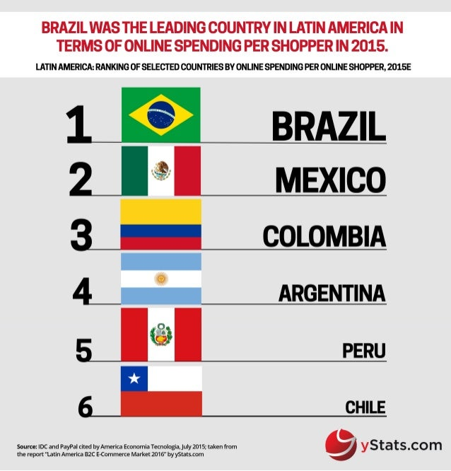 Infographic: Latin America B2C E-Commerce Market 2016