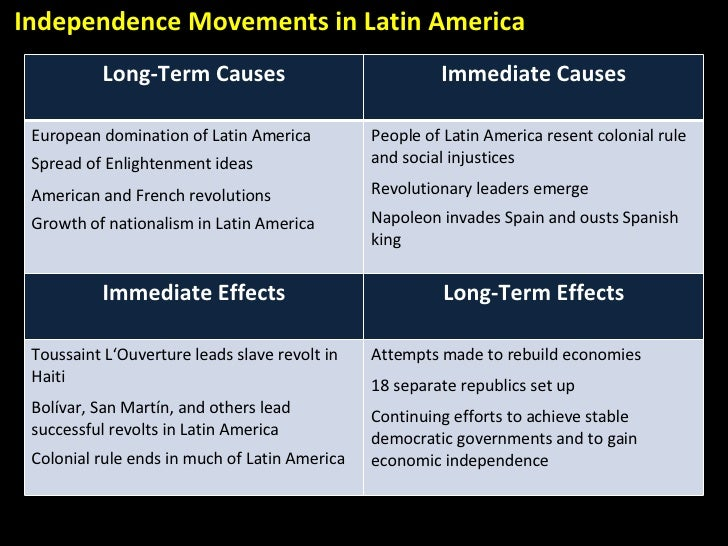 differences between french revolution and indian independence movement Parliamentary taxation of colonies, international trade, and the american revolution, 1763–1775 the american revolution was precipitated, in part, by a series of laws passed between 1763 and 1775 that regulating trade and taxes.