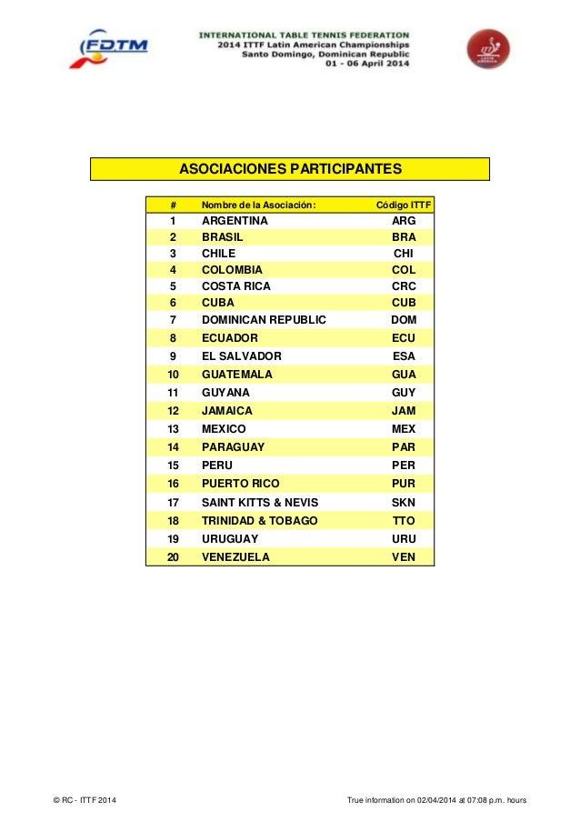 # Nombre de la Asociación: Código ITTF 1 ARGENTINA ARG 2 BRASIL BRA 3 CHILE CHI 4 COLOMBIA COL 5 COSTA RICA CRC 6 CUBA CUB...