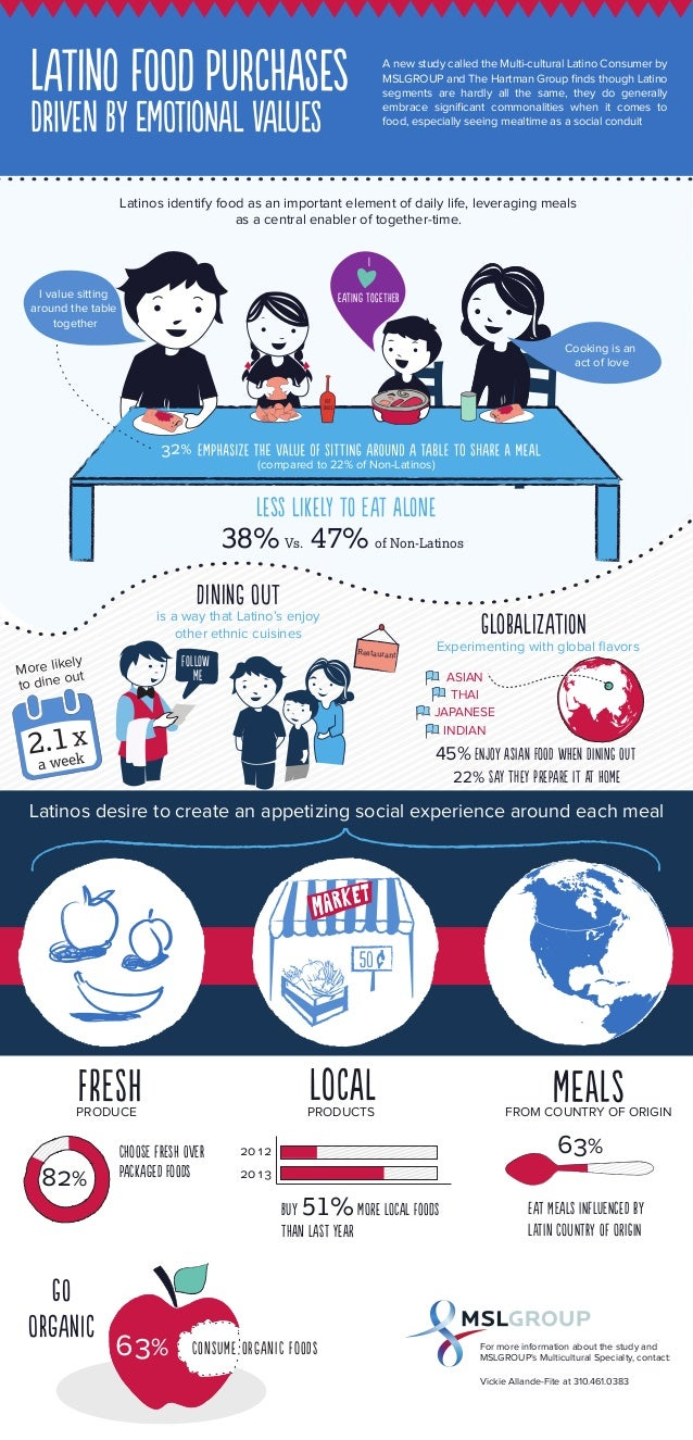 lAtIno fOod pUrcHasEs dRivEn by eMotIoNal vAluES A new study called the Multi-cultural Latino Consumer by MSLGROUP and The...