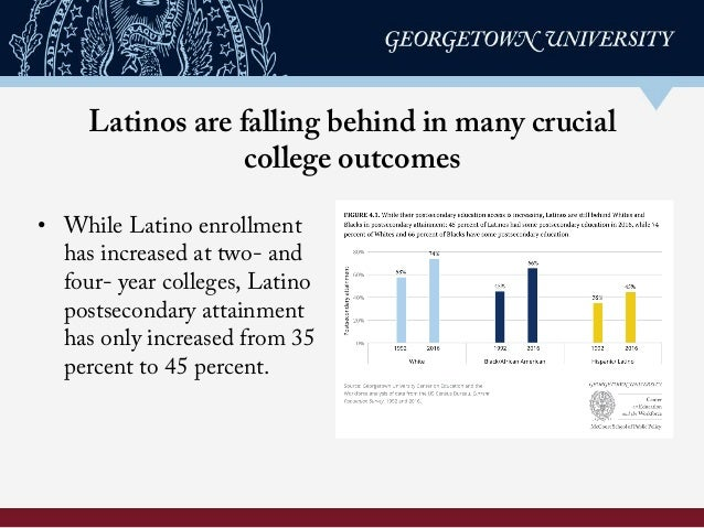 Latinos are falling behind in many crucial college outcomes • While Latino enrollment has increased at two- and four- yea...