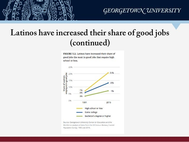 Latinos have increased their share of good jobs (continued)