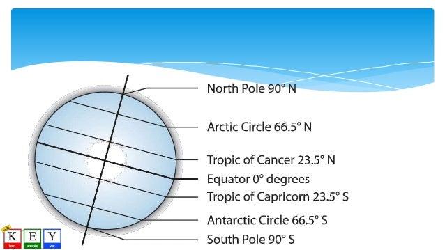 Parts Of The Globe Diagram Diy Wiring Diagrams