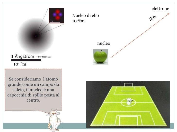 AFFERMAZIONE N°5<br />Gli atomi sono principalmente spazio vuoto<br />